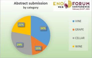 Enoforum web contest 2021 abstract submission category