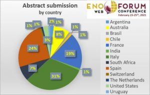 Enoforum web contest 2021 abstract submission country